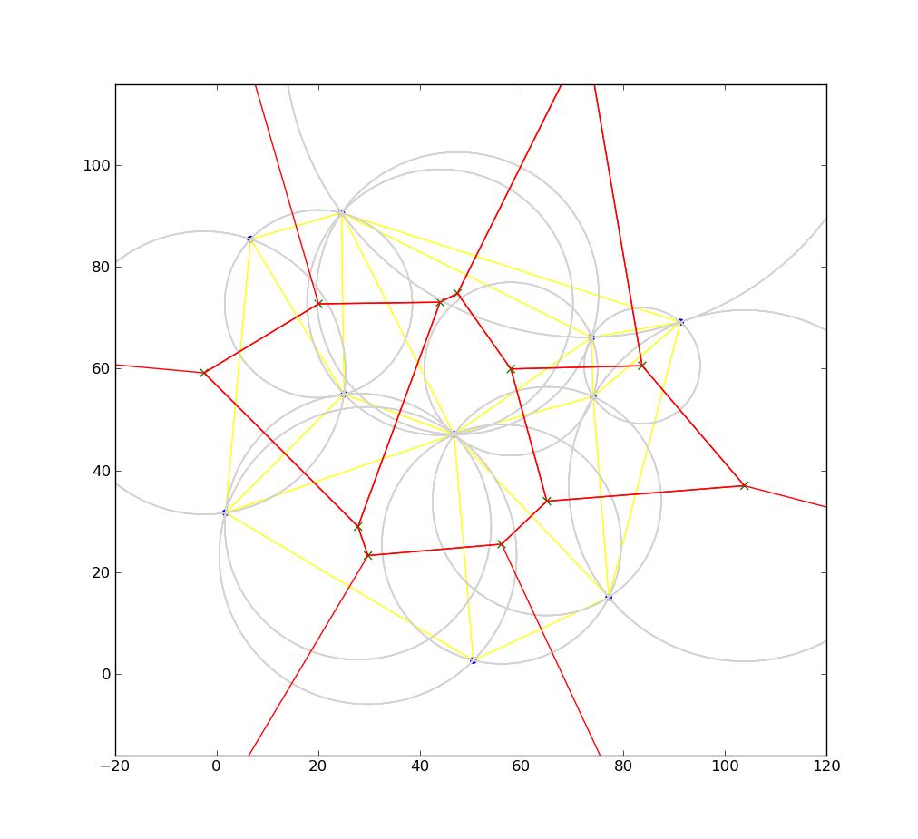 Voronoi Diagrams Ivanovo